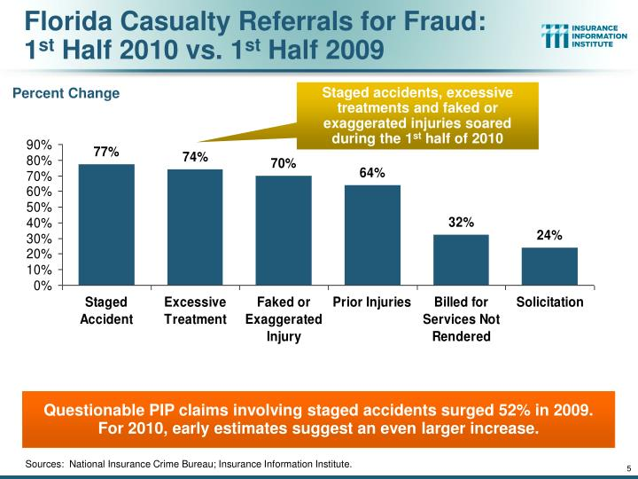 ppt no fault auto insurance fraud in florida trends