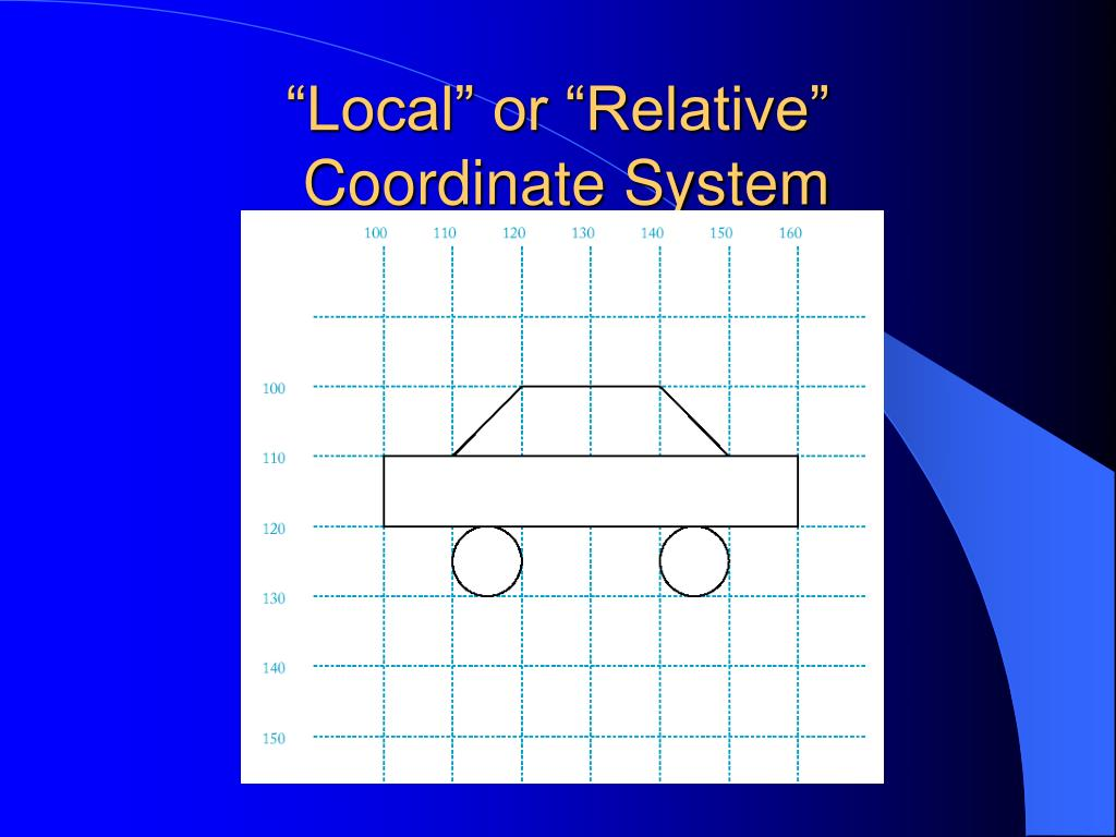 """""""Local"""" or """"Relative"""""""