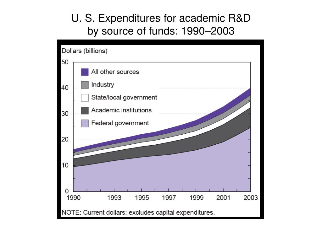 U. S. Expenditures for academic R&D