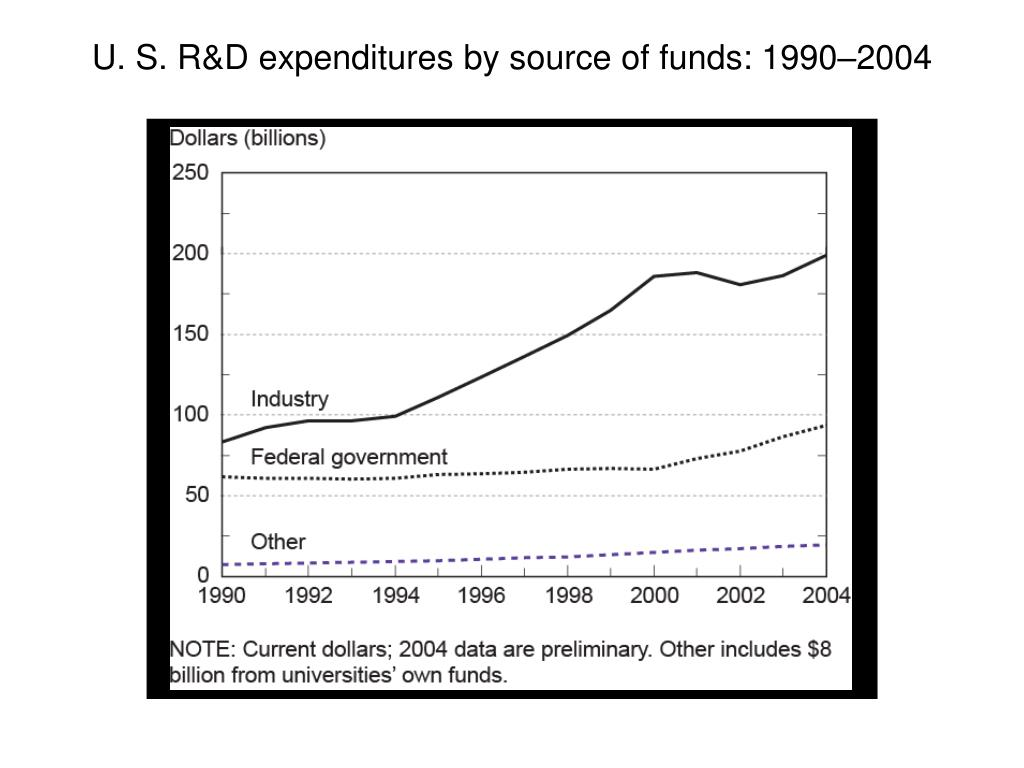 U. S. R&D expenditures by source of funds: 1990–2004