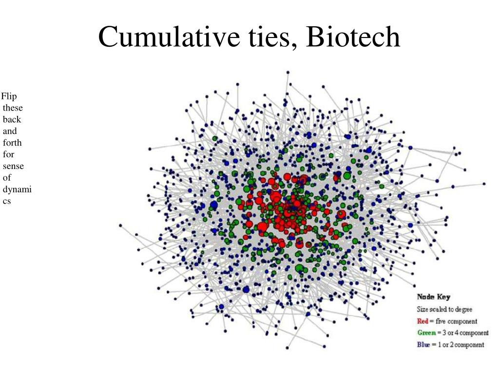 Cumulative ties, Biotech