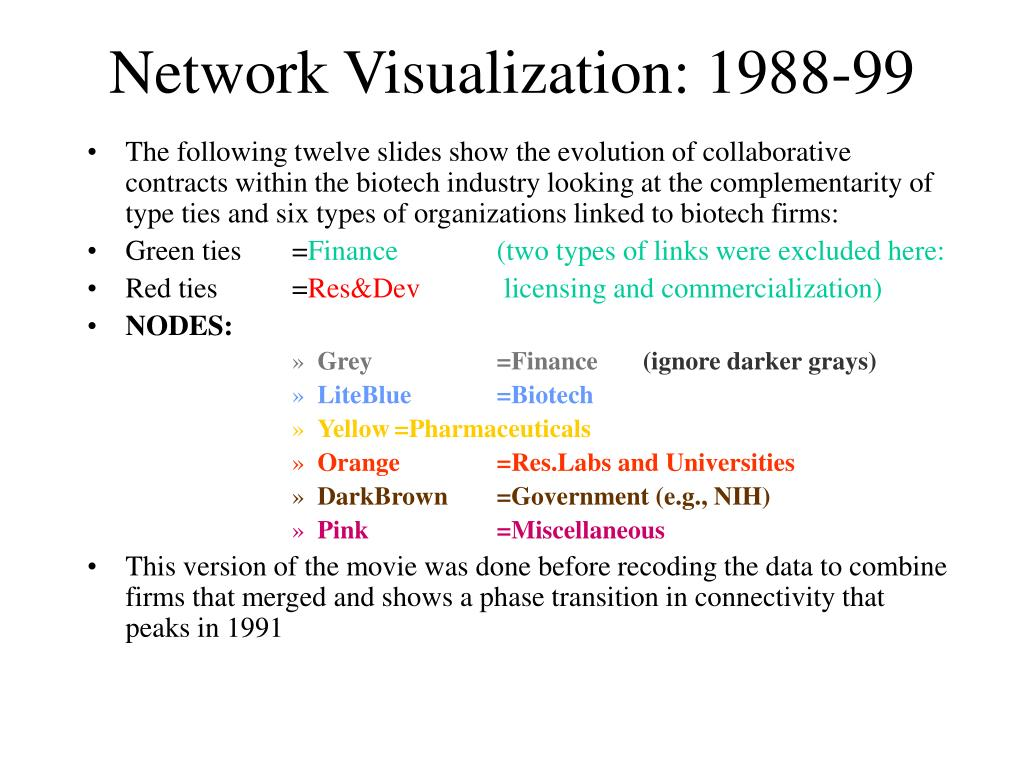 Network Visualization: 1988-99