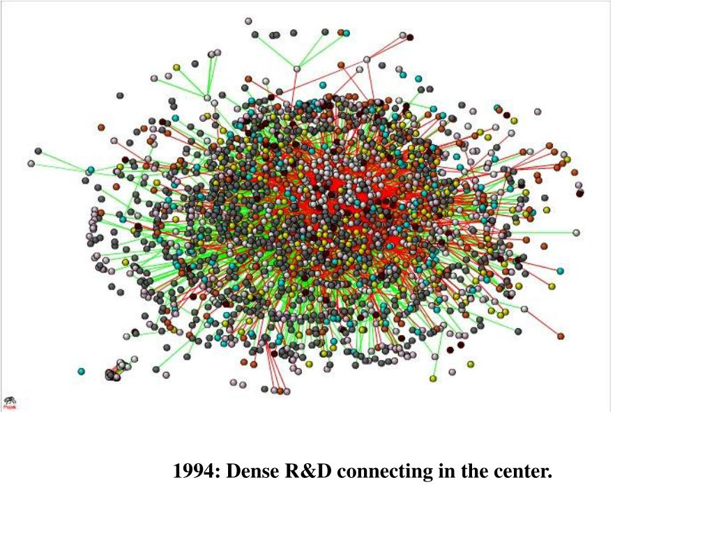 1994: Dense R&D connecting in the center.