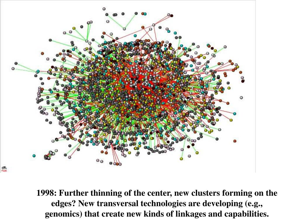 1998: Further thinning of the center, new clusters forming on the edges? New transversal technologies are developing (e.g., genomics) that create new kinds of linkages and capabilities.