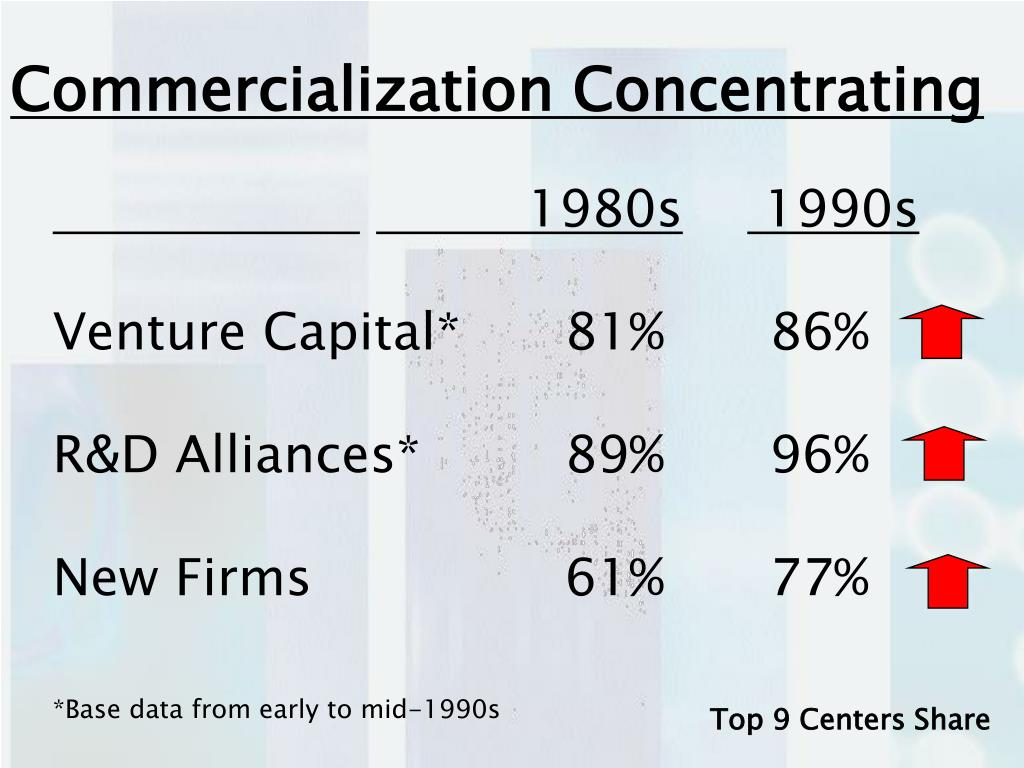 Commercialization Concentrating