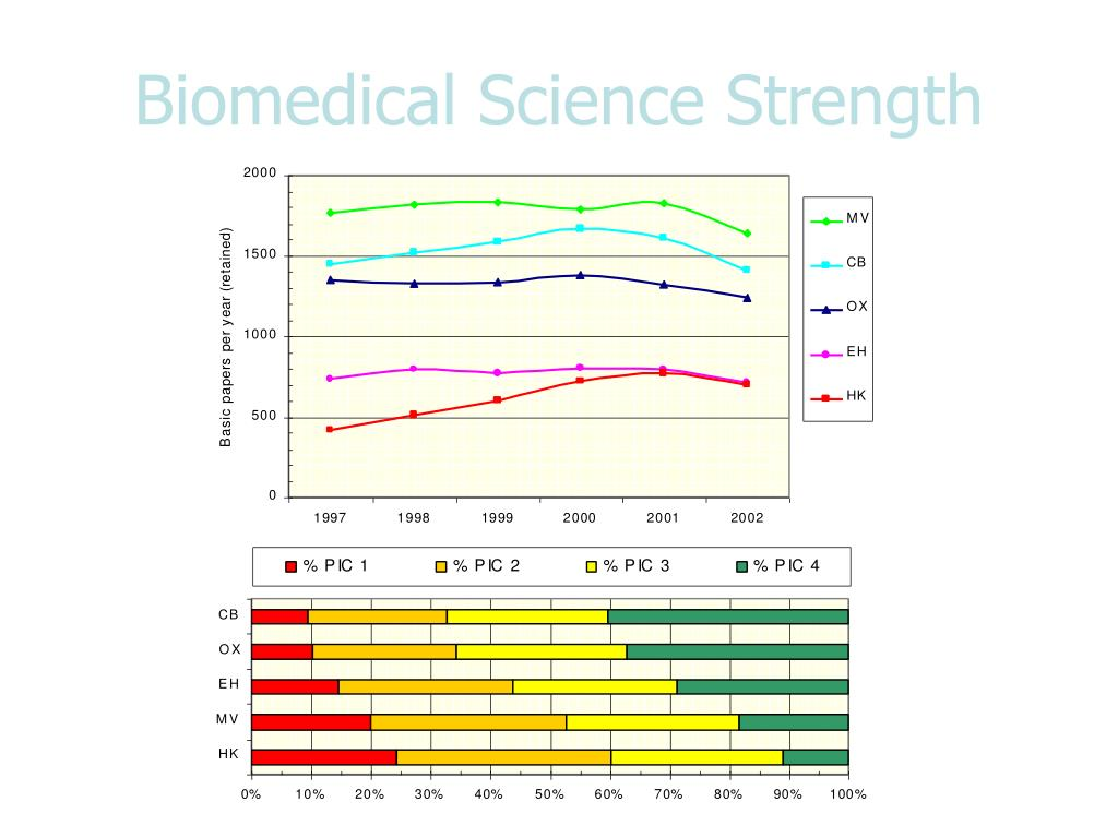 Biomedical Science Strength