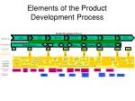 elements of the product development process