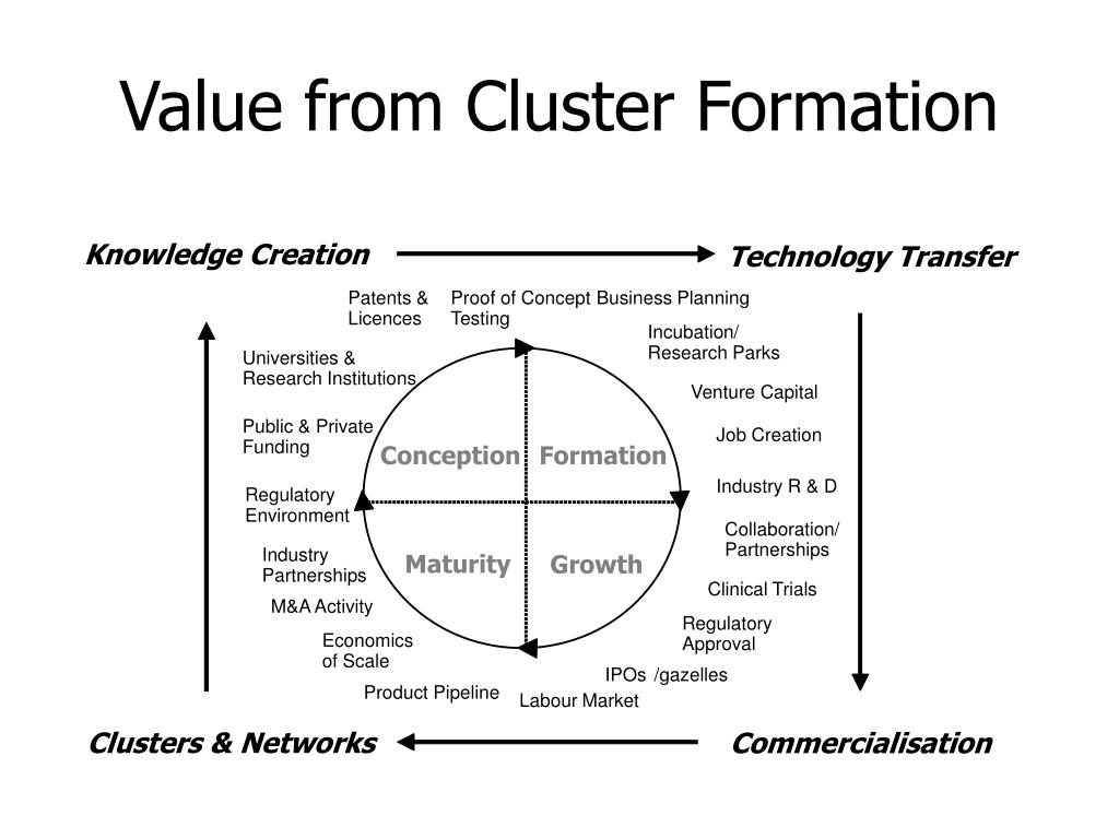 Value from Cluster Formation