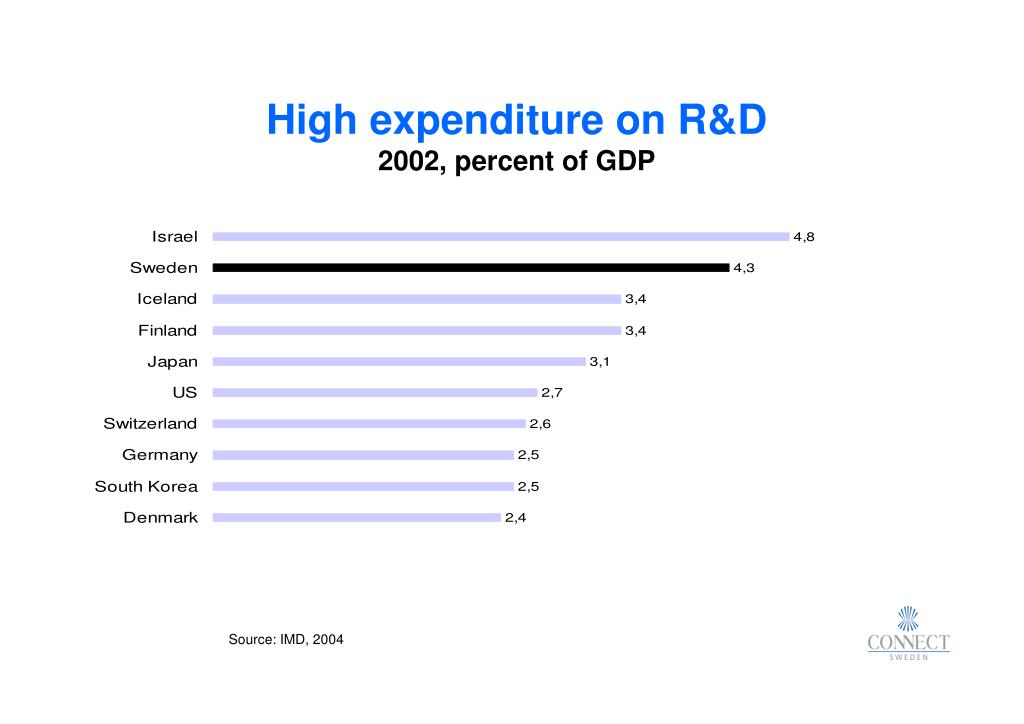 High expenditure on R&D
