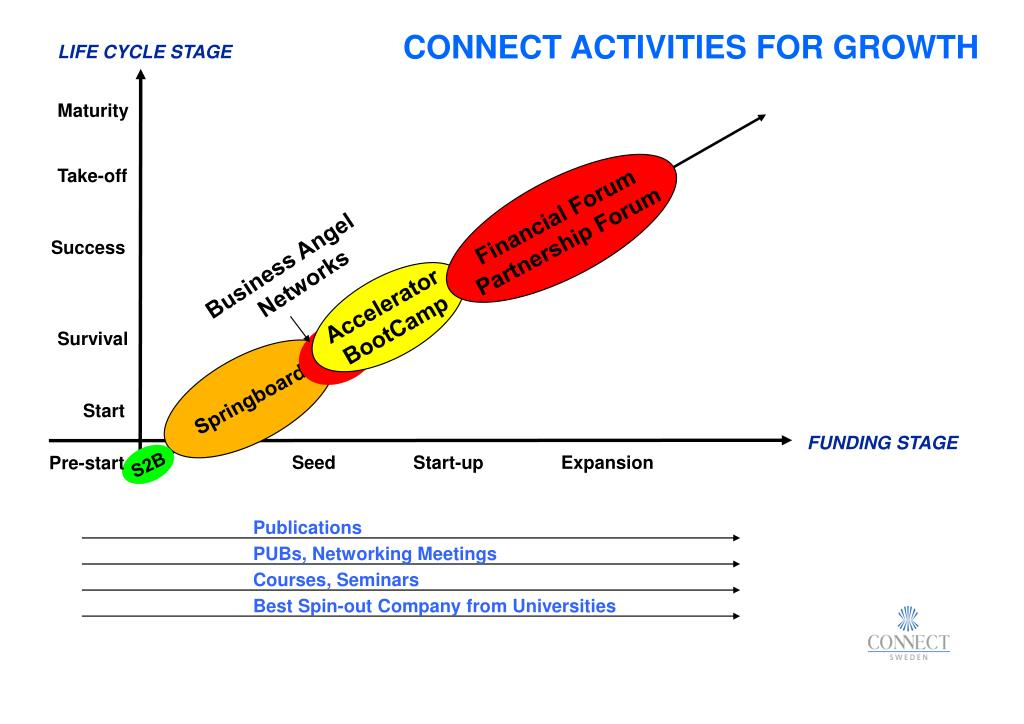 CONNECT ACTIVITIES FOR GROWTH