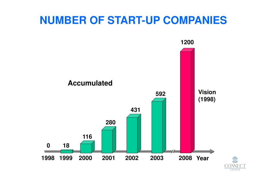 NUMBER OF START-UP COMPANIES