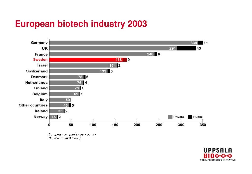 European biotech industry 2003