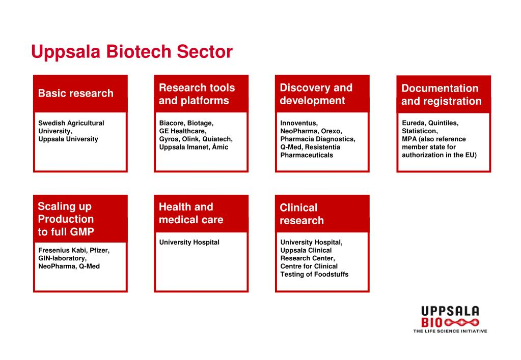 Uppsala Biotech Sector