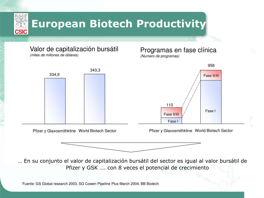 European Biotech Productivity