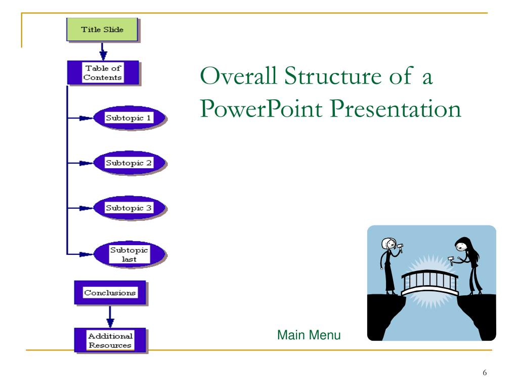 Overall Structure of a PowerPoint Presentation