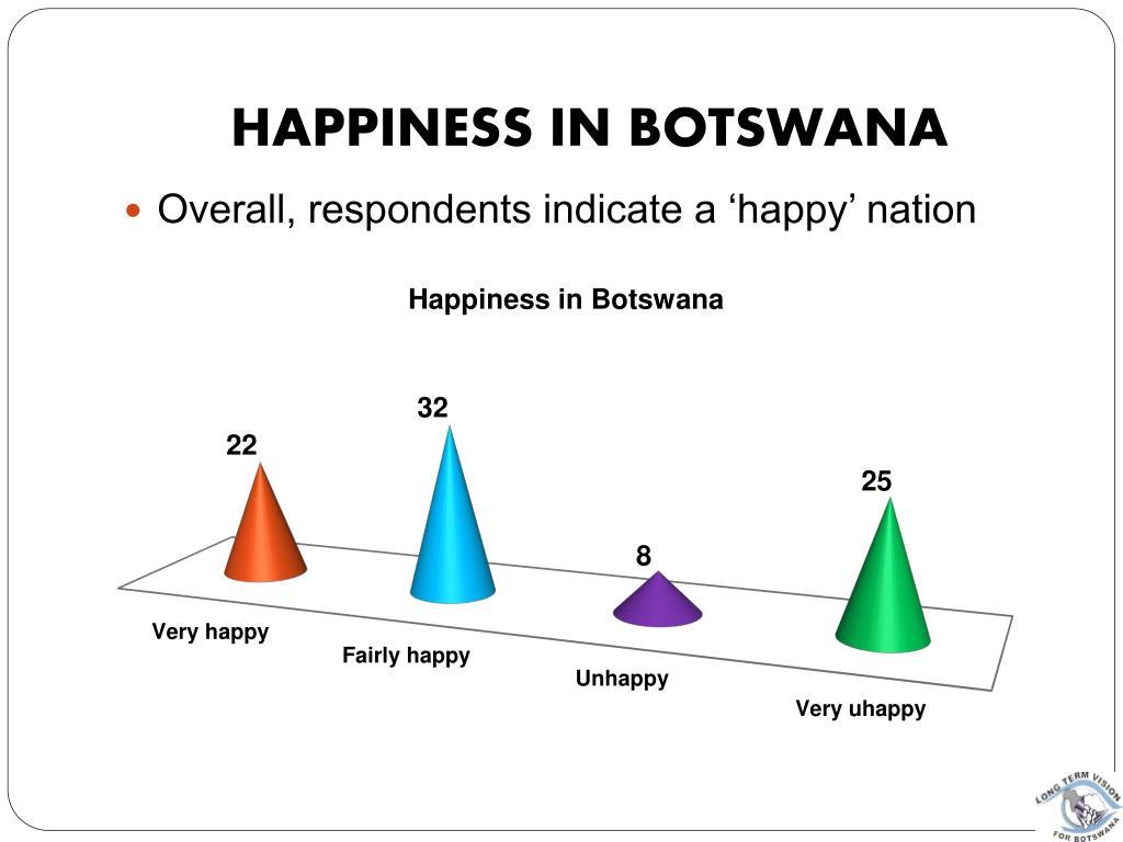 Happiness in Botswana