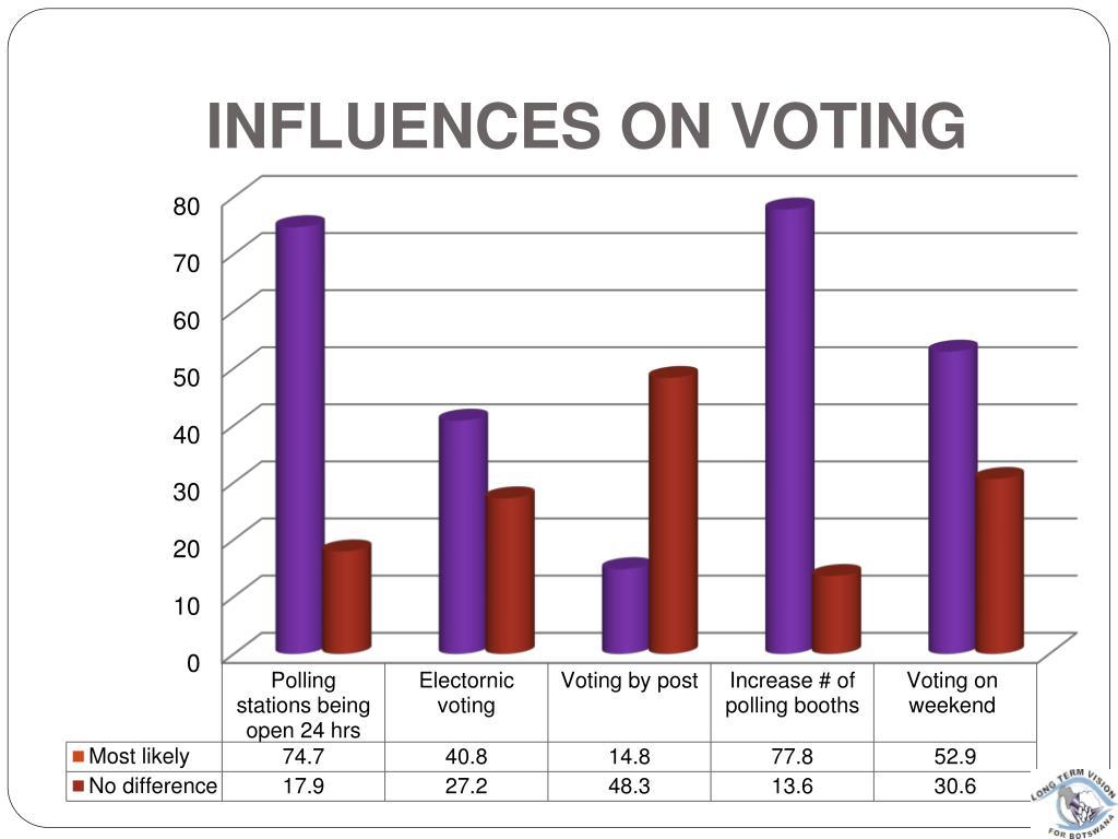 INFLUENCES ON VOTING