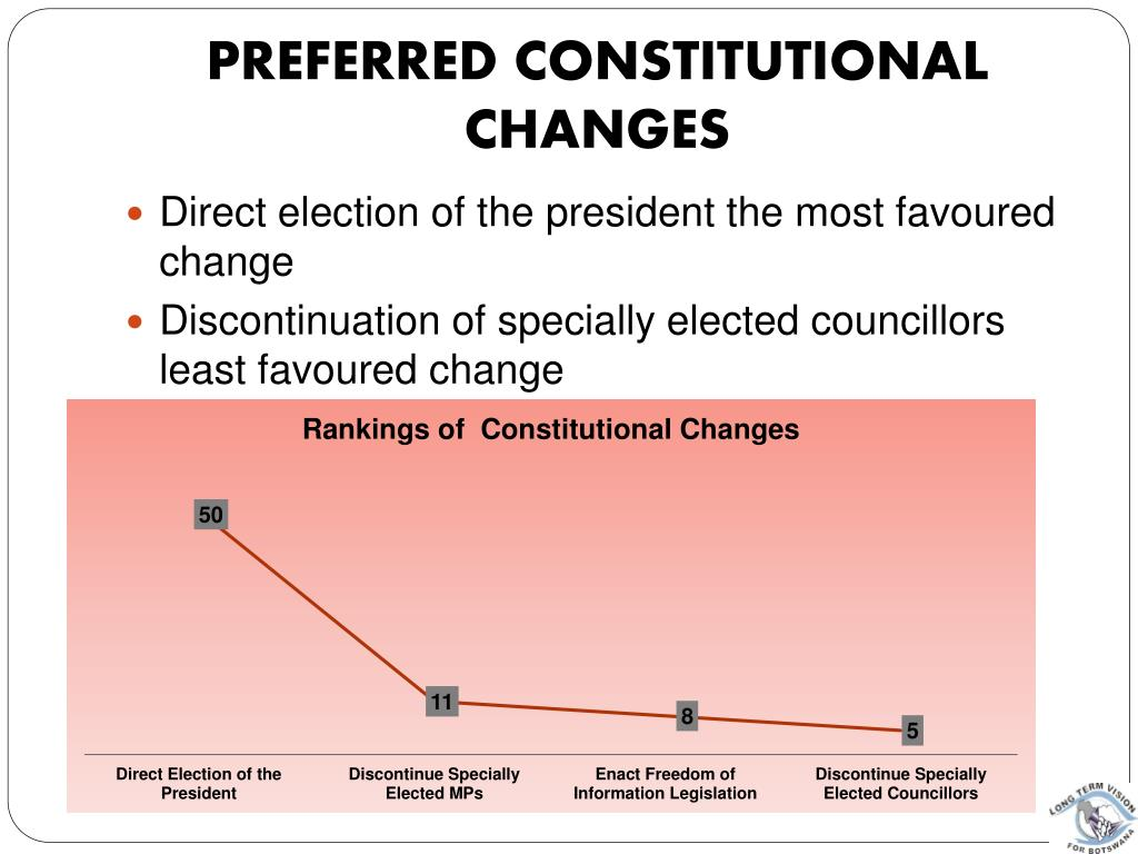 Preferred Constitutional Changes