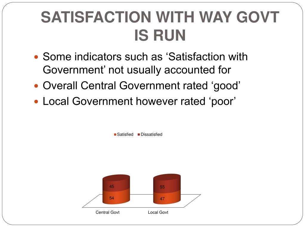 Satisfaction with Way Govt is Run