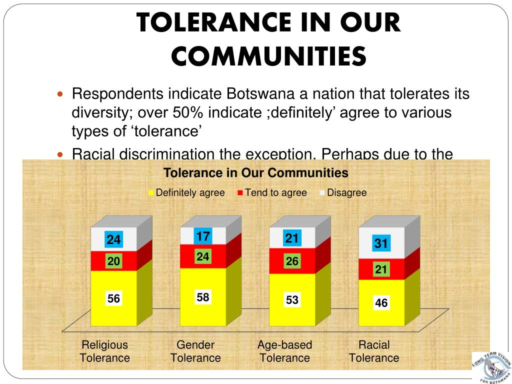 Tolerance in Our Communities