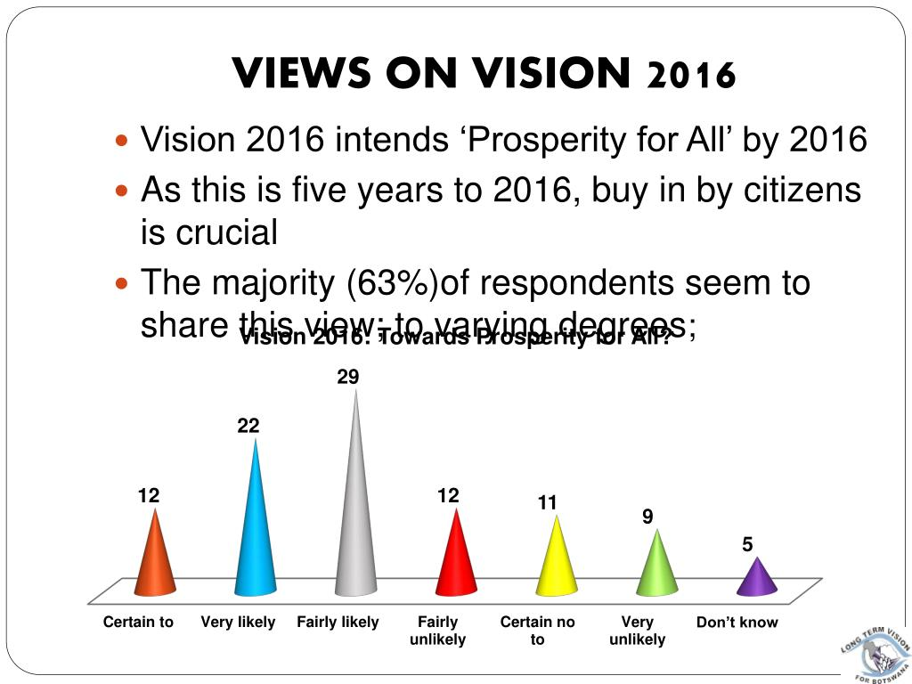 VIEWS ON VISION