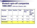 biotech spin off companies 1995 2001 holbrook clayman 2003