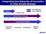 integrating into networks of innovation is a key growth strategy