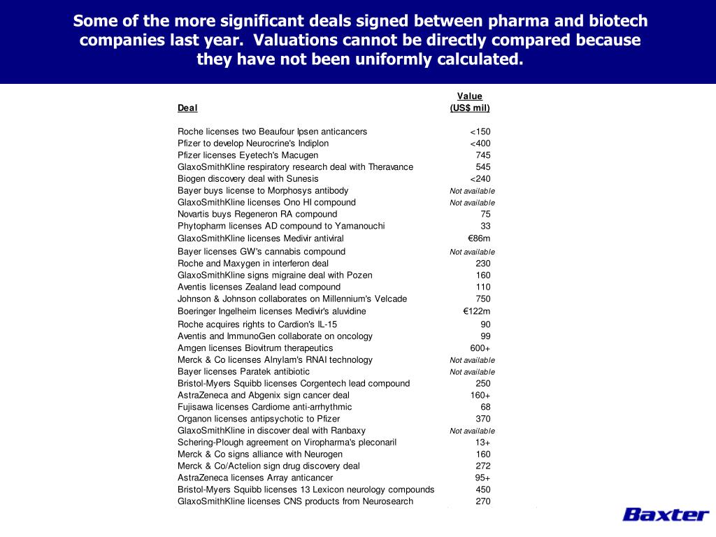 Some of the more significant deals signed between pharma and biotech companies last year.  Valuations cannot be directly compared because