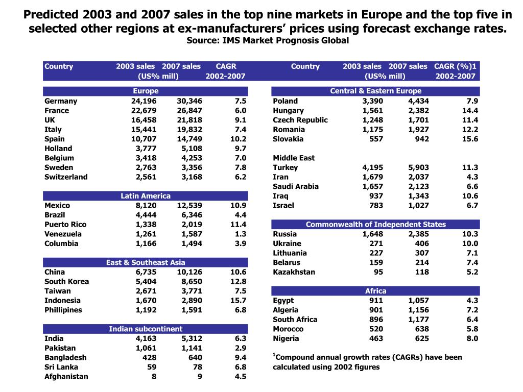 Predicted 2003 and 2007 sales in the top nine markets in Europe and the top five in selected other regions at ex-manufacturers' prices using forecast exchange rates.