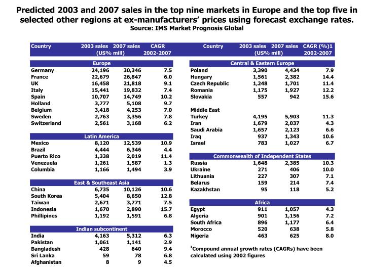Predicted 2003 and 2007 sales in the top nine markets in Europe and the top five in selected other r...