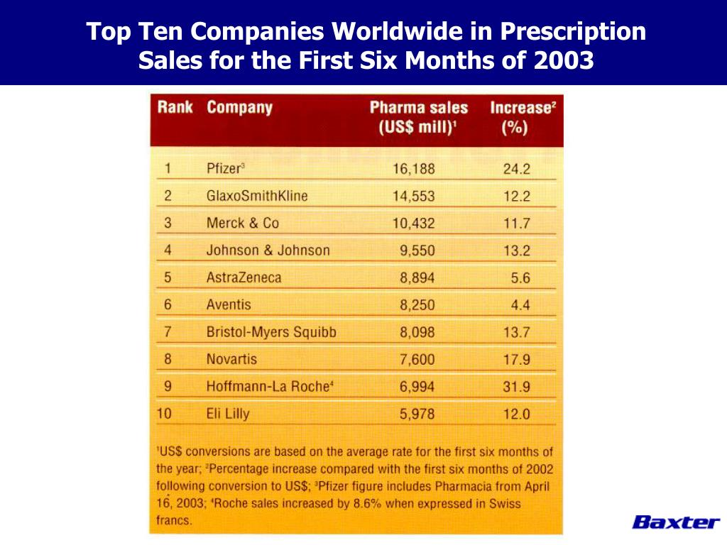Top Ten Companies Worldwide in Prescription Sales for the First Six Months of 2003