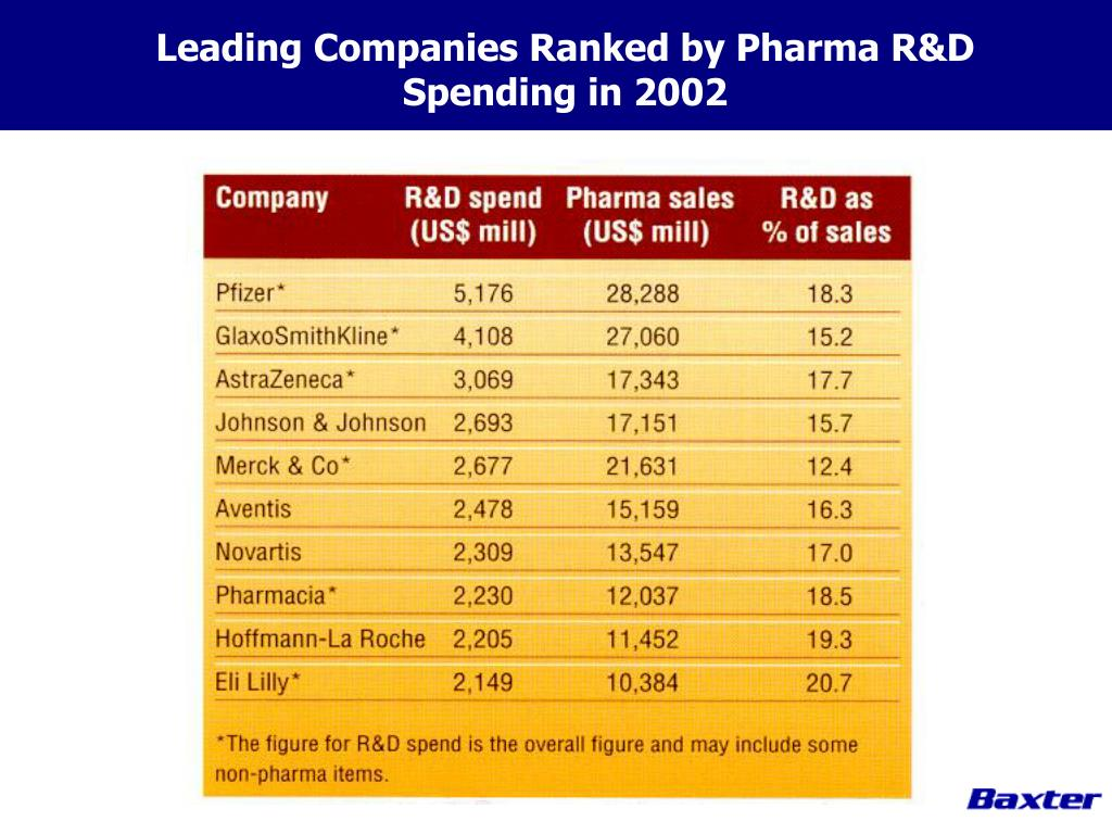 Leading Companies Ranked by Pharma R&D Spending in 2002