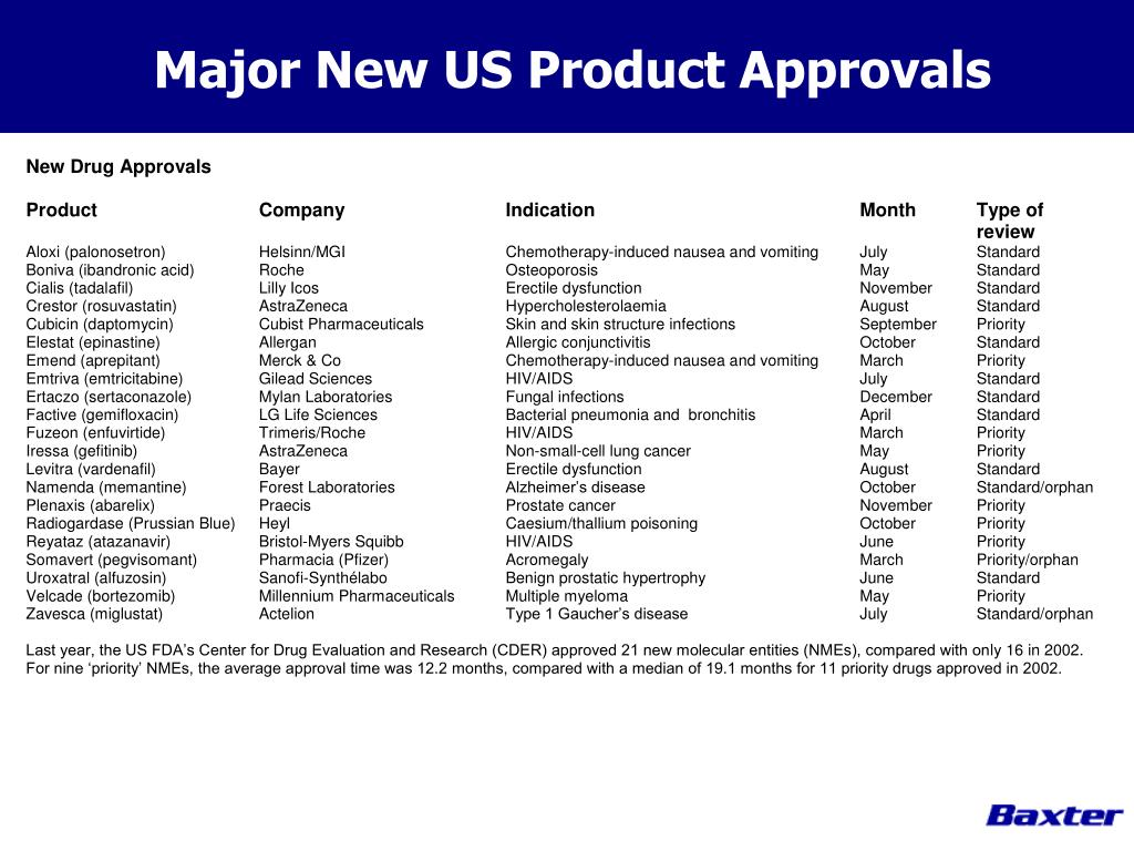 Major New US Product Approvals