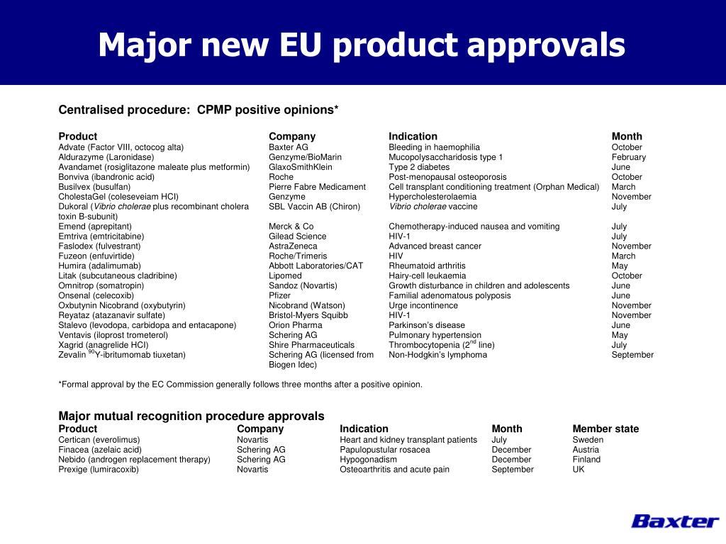 Major new EU product approvals