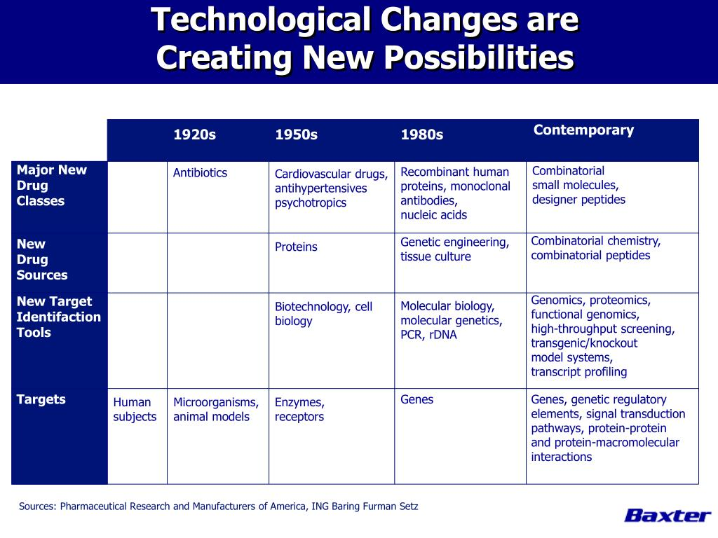 Technological Changes are
