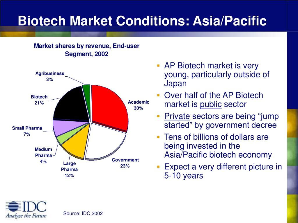 Biotech Market Conditions: Asia/Pacific
