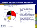 biotech market conditions asia pacific