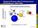 regional picture bio it infrastructure development 2002 2006