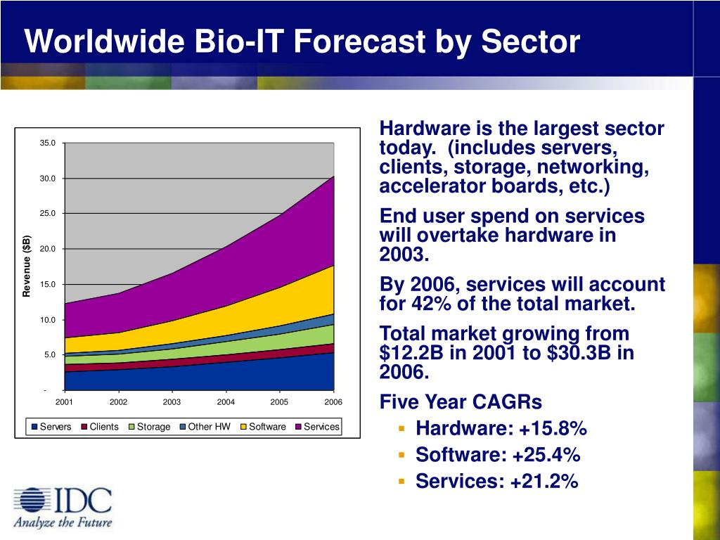 Worldwide Bio-IT Forecast by Sector