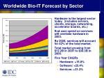 worldwide bio it forecast by sector