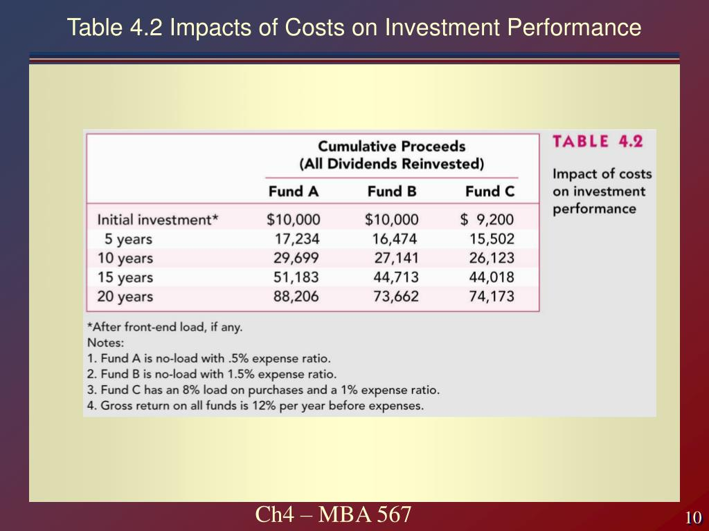 Table 4.2 Impacts of Costs on Investment Performance