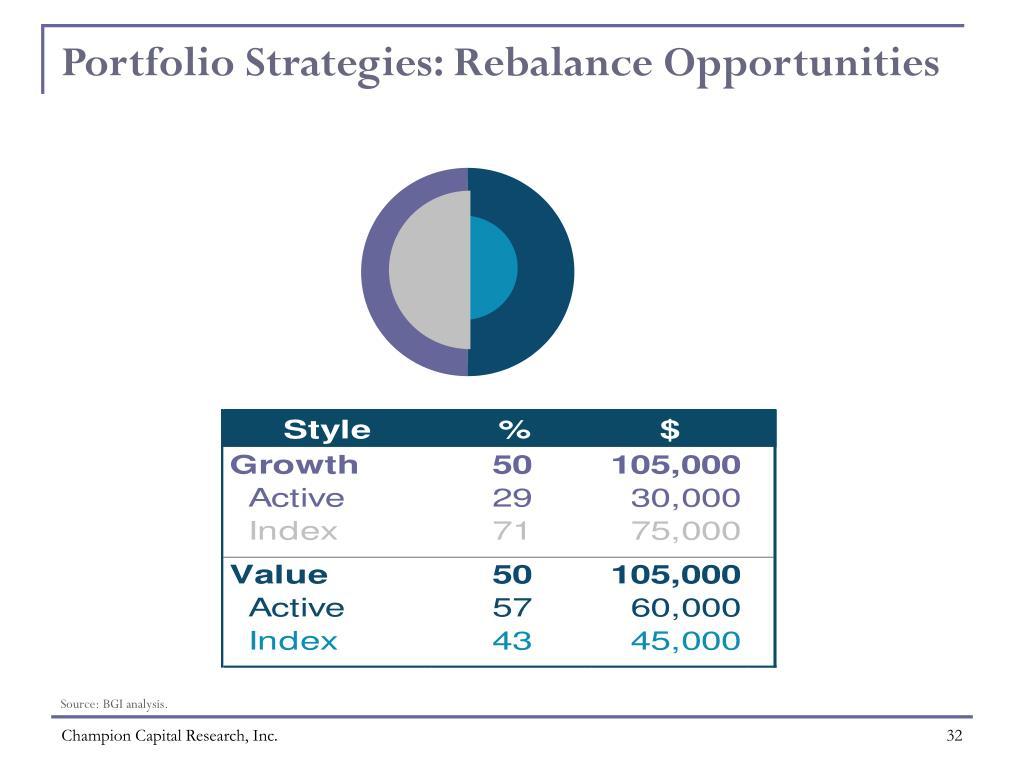 Portfolio Strategies: Rebalance Opportunities