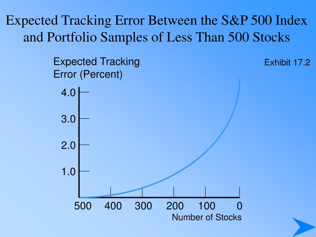 Expected Tracking Error Between the S&P 500 Index and Portfolio Samples of Less Than 500 Stocks
