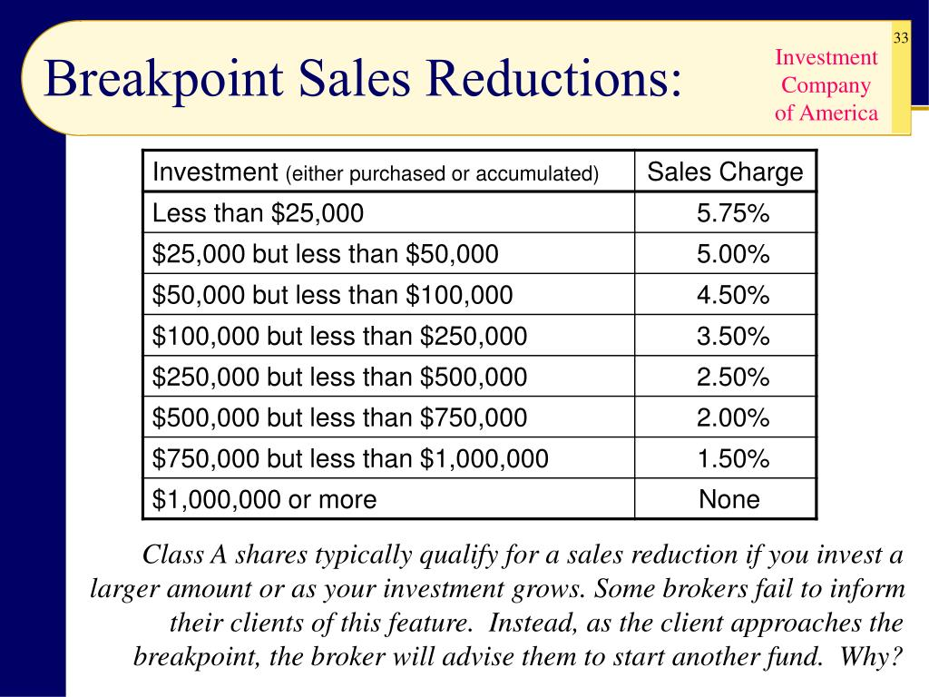 Breakpoint Sales Reductions:
