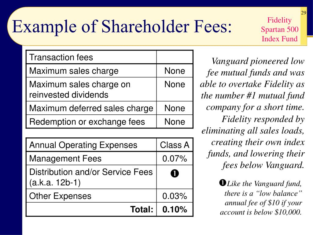 Example of Shareholder Fees: