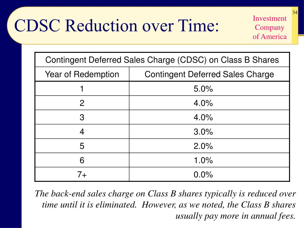 CDSC Reduction over Time: