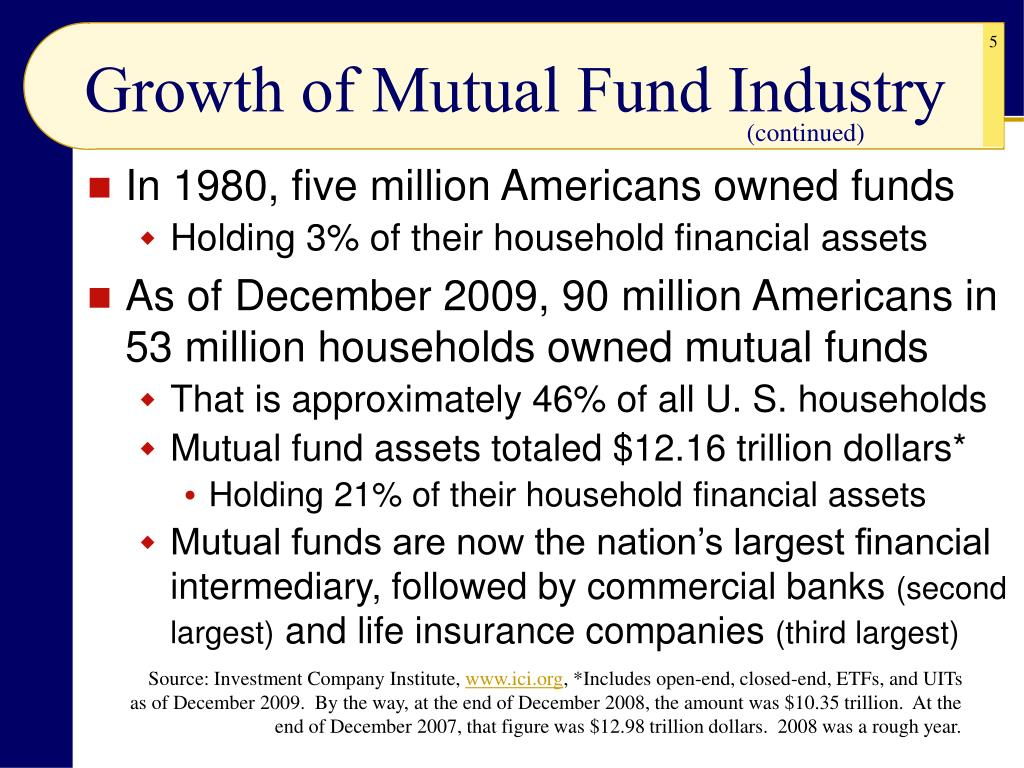 Growth of Mutual Fund Industry