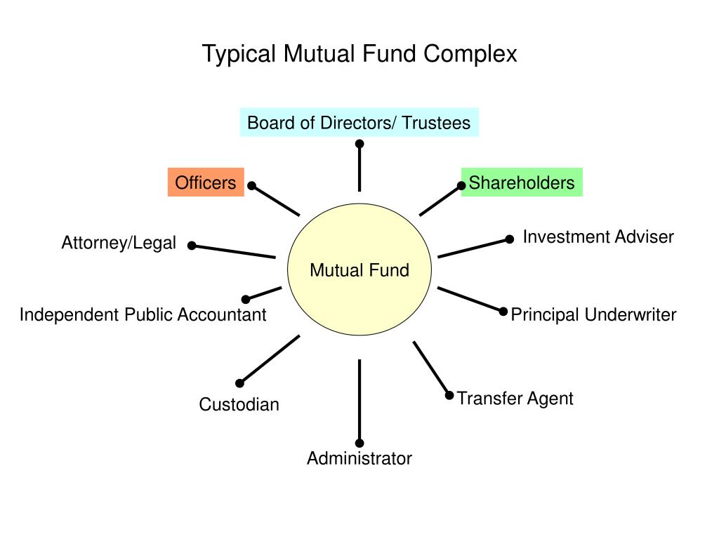 Typical Mutual Fund Complex