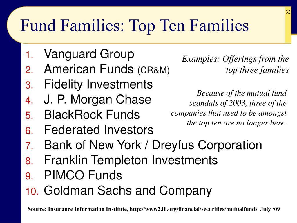 Fund Families: Top Ten Families
