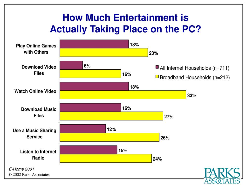 How Much Entertainment is